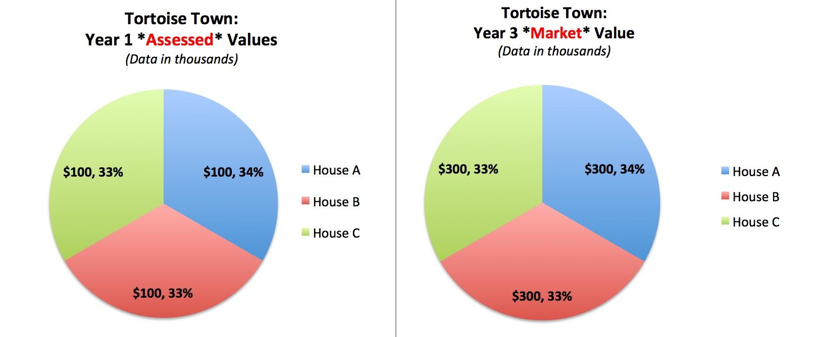 Prop-Reval-201-TT-Assessed-vs-Market-Tax-Base-1-2